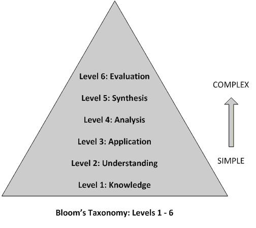 Bloom and his colleagues identified three domains of learning activities: