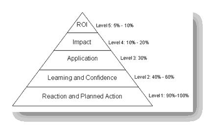 ROI Triangle