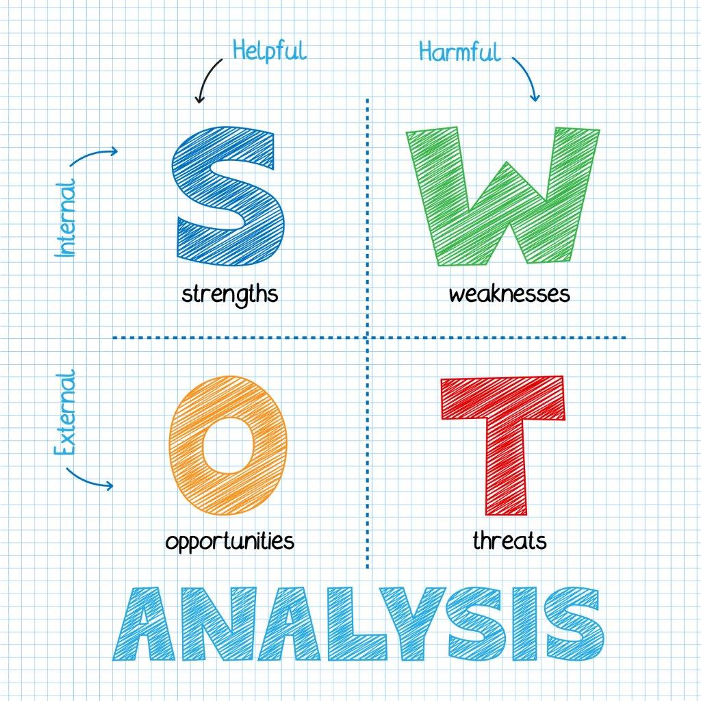 "swot and pmi analysis to select The project management institute (pmi) definition of a pmo ""a project  hill  2004 indicates that organizations must select witch maturity level suits  in the  progress of this research a swot analysis was implemented in."