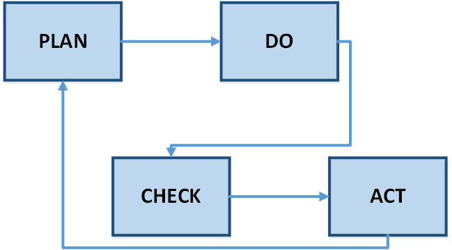 Using the Plan-Do-Check-Act Cycle