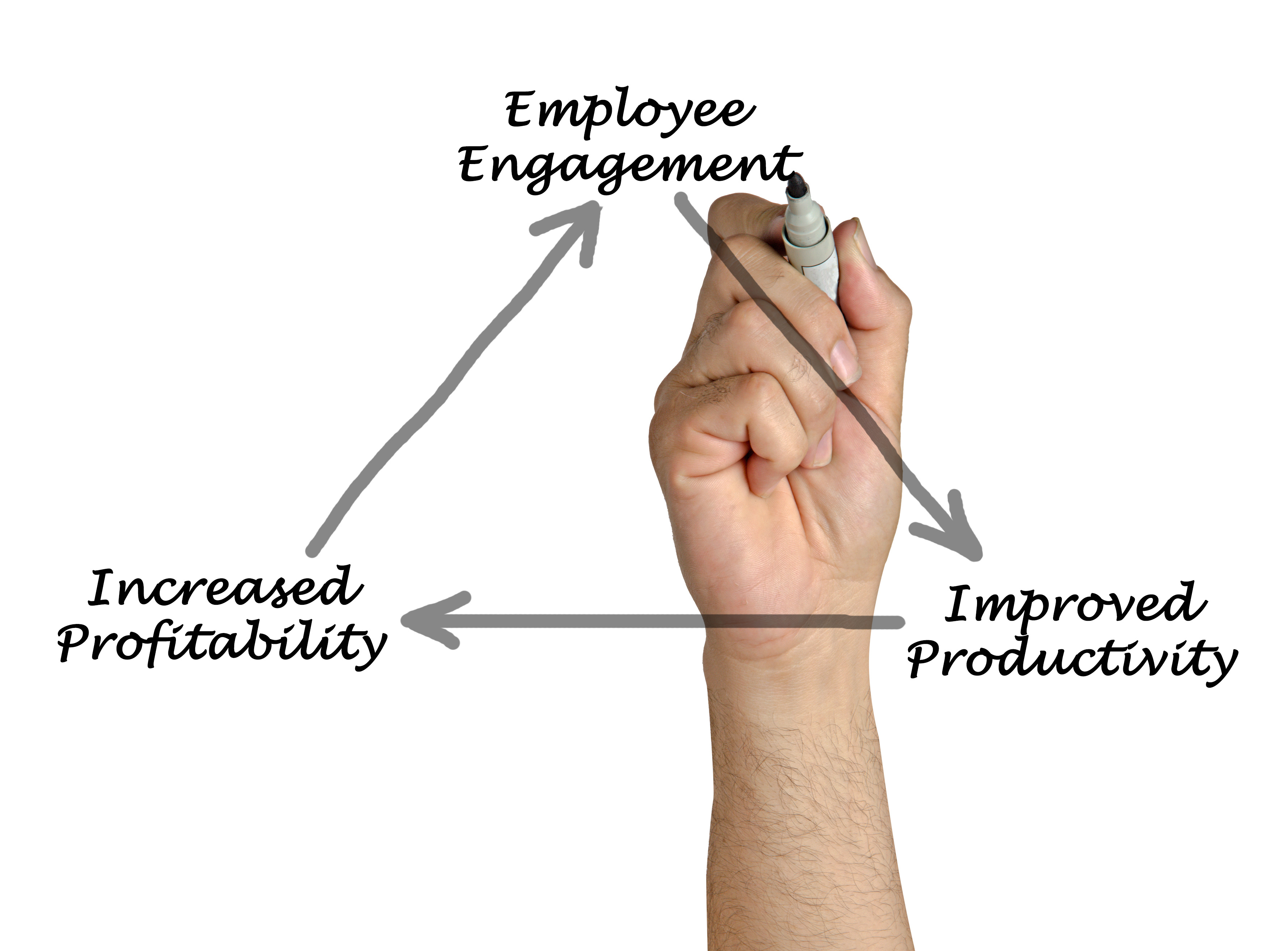 how to know when to hire more employees